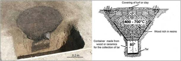 Funnel-shaped feature used for tar production in the Roman Iron Age (photograph courtesy of Upplandsmuseet) and a schematic reconstruction drawing (amended from Kurzweil & Todtenhaupt 1998). (Image: CC BY 4.0)