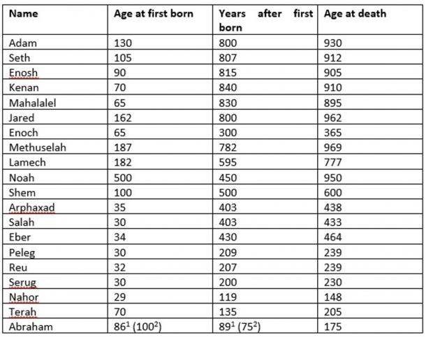 Generations of Man according to Genesis. Note: Ismael was Abraham's first born but the Bible considers Isaac in the bloodline to Moses. (Author provided)