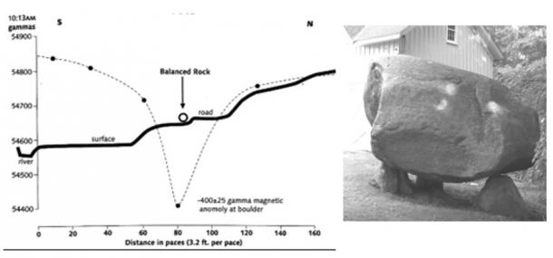 Geomagnetic field intensity on the location of Balanced Rock