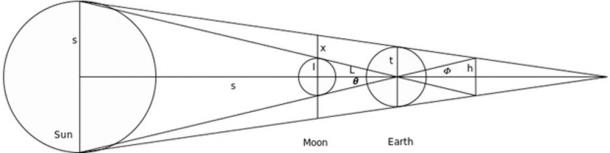 Geometric construction used by Hipparchus in his determination of the distances to the sun and moon.