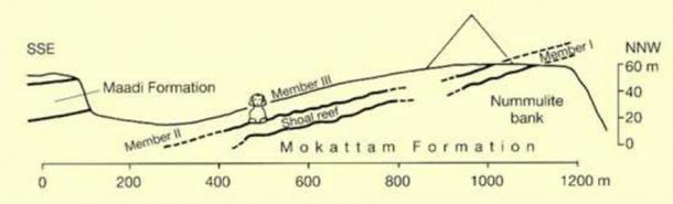 Elevación del complejo de Giza. (irshadsiahi)
