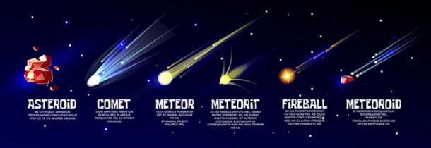 Glowing cold comet, meteorite, fast falling meteor, meteoroid, asteroid, and hot bolide or fireball. Astronomy science cosmic objects on universe background. (vectorpouch / Adobe)