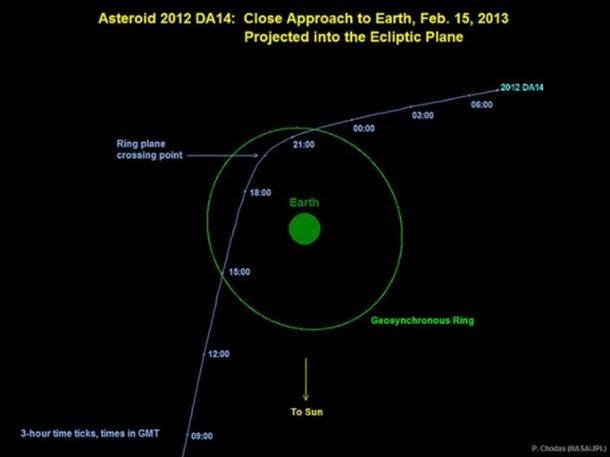 Graphic depicting the trajectory of asteroid 2012 DA14 on Feb 15, 2013. In this view, we are looking down from above Earth's north pole. (Public Domain)