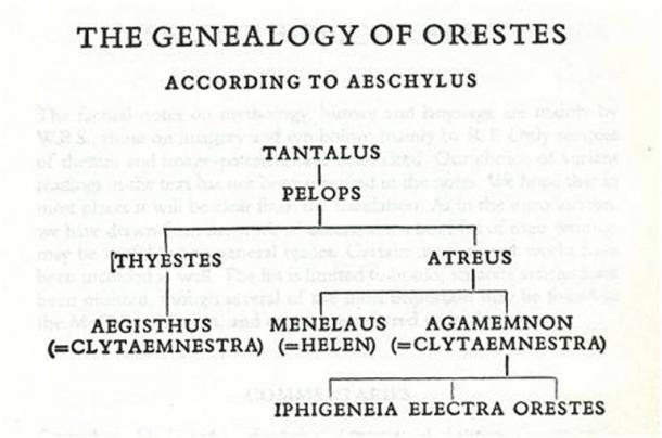 The Curse of the House of Atreus: A Dysfunctional Family