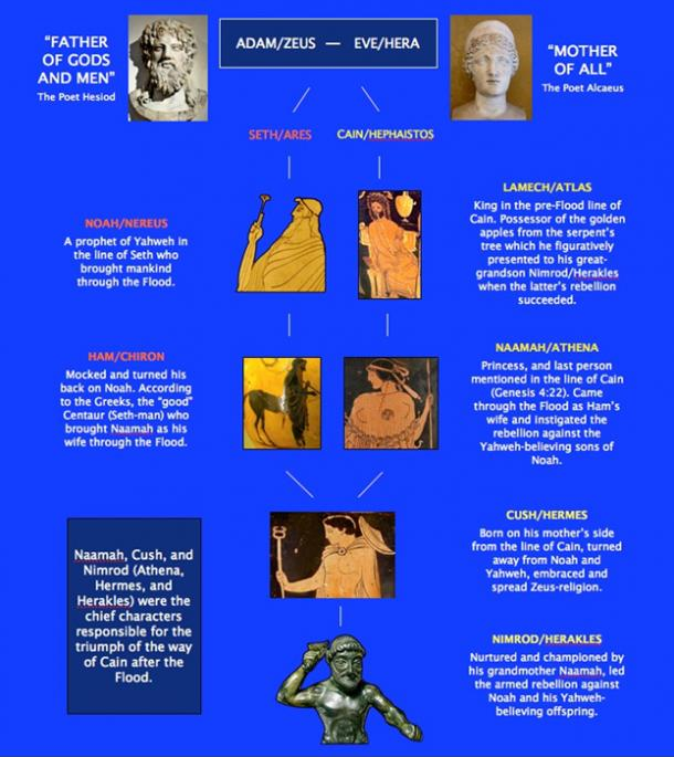 Human Genealogy of the Greek Gods