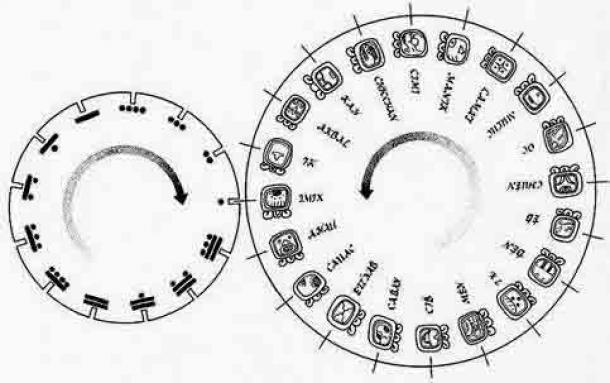The Tzolk'in calendar. Sacred Round of 260 days.