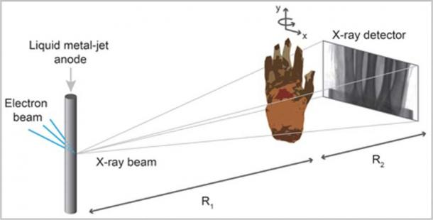 Image shows propagation-based phase-contrast CT of mummified hand. Schematic of experimental arrangement shows microfocus x-ray source, sample placed on rotation stage, and x-ray detector.