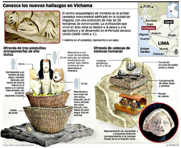 Infographic showing the new findings in the ancient Peruvian town of Vichama.
