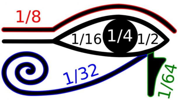 "Isolated parts of the ""Eye of Horus"" symbol were believed to be used to write various fractions. (BenduKiwi / CC BY-SA 3.0)"