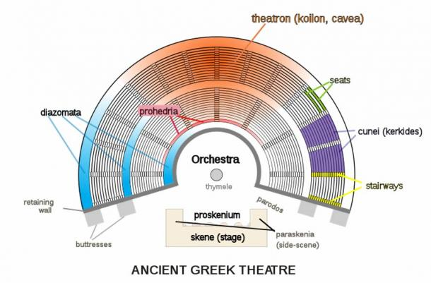 Layout of ancient Greek theater.