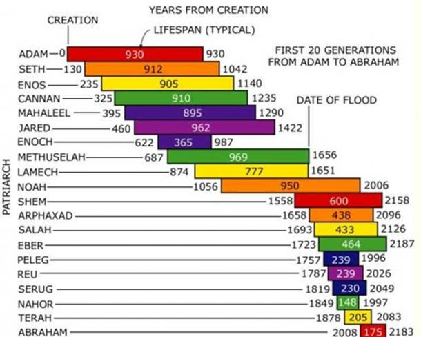 Lifespans of the Biblical Patriarchs.