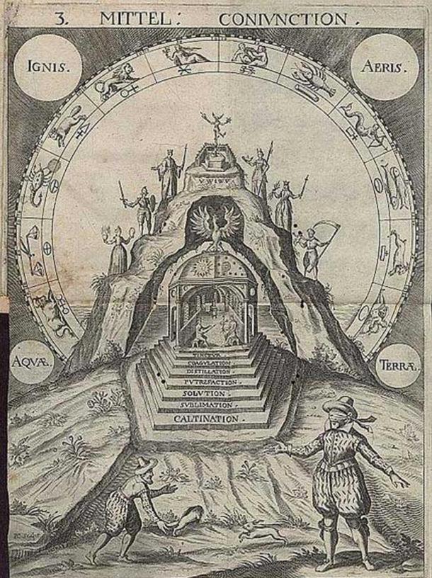 Mandala illustrating common alchemical concepts, symbols, and processes. From Spiegel der Kunst und Natur