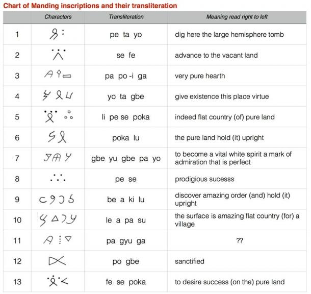 Manding System of Writing