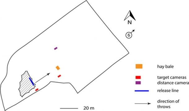 Map of Steve Backley National Throws Centre, where the experiment took place. The hashed area is the covered throwing area. The circle with the '6' and arrow shows the direction of the wind in relation to the throwing field. The '6' represents m/s and represents a sample wind speed, which varied between 5.3 and 8.9 m/s throughout the experiment. Drawn by A. Milks. (Annemieke Milks / UCL)