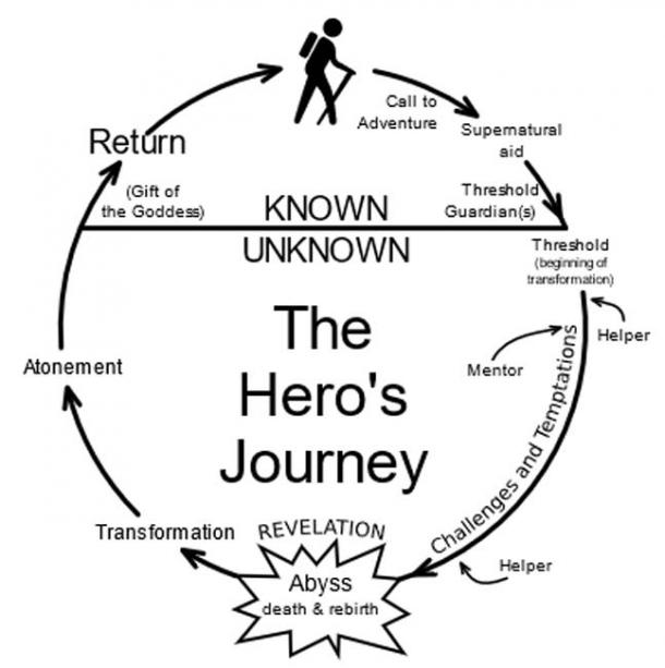 "This diagram of the ""Monomyth"" or ""Hero's Journey"" is based on Joseph Campbell's mythological analysis. (Public Domain)"