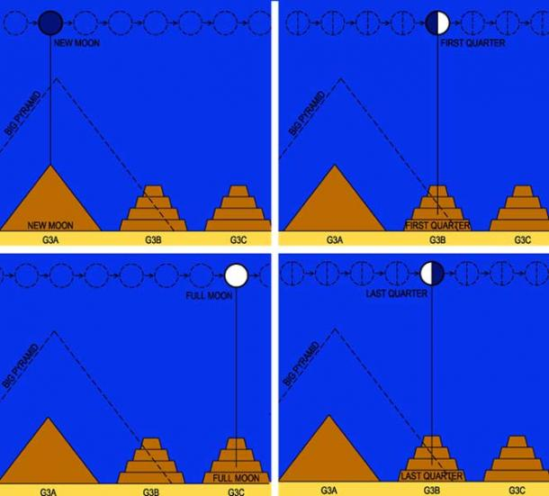 The Moon Cycle signaled by the three satellite pyramids of Menkaure.