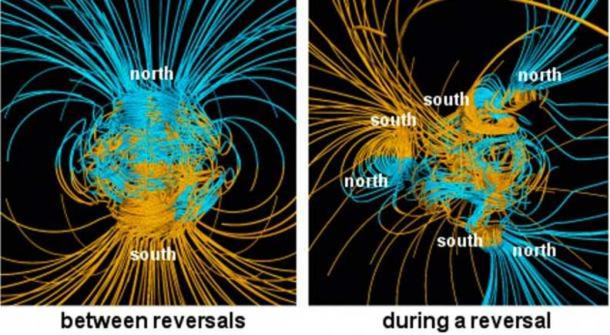 NASA computer simulation showing the differences of the Earth's magnetic field lines between and during a reversal of the north and south magnetic poles. The blue lines show when the field points towards the center and yellow when away. The rotation axis of the Earth is centered and vertical. The dense clusters of lines are within the Earth's core. (Public Domain)