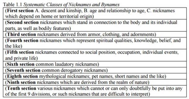 A table of Norse nickname sources from Dr. Peterson's doctoral dissertation