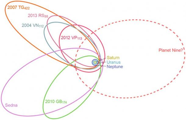 Orbital correlations among six distant trans-Neptunian objects led to the hypothesis of a Ninth Planet. (CC0)
