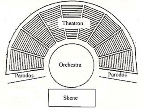 Parts of a Greek theater.