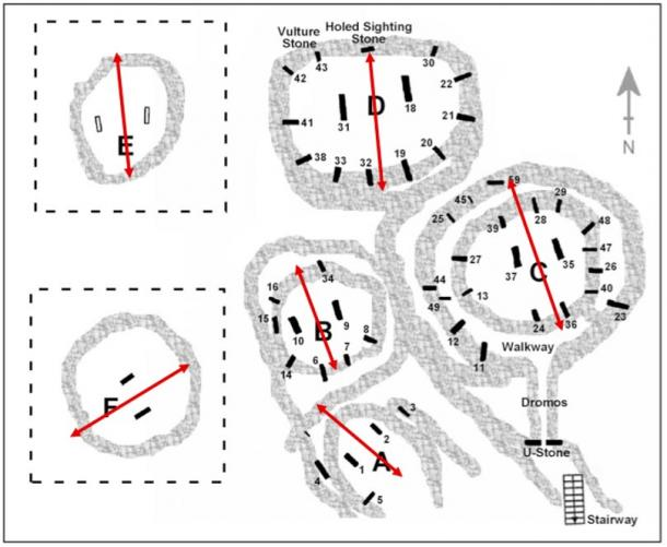 Plan of Göbekli Tepe's main enclosures showing their orientations