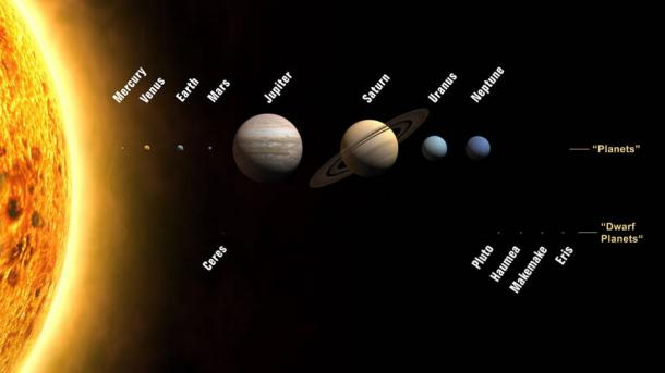Planets and dwarf planets of the Solar System. Compared with each other, the sizes are correct, but the distances are not.