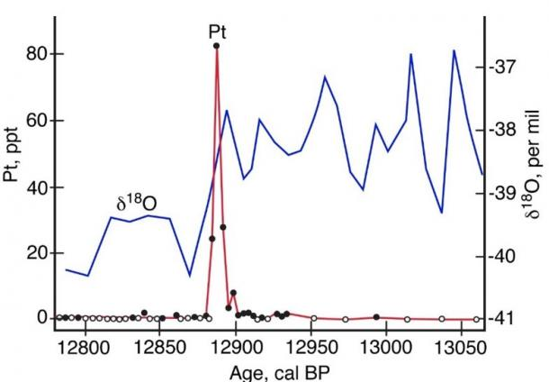 Platinum anomaly (red, left axis) and oxygen isotope trace (blue, right axis) in the GISP2 Greenland ice core