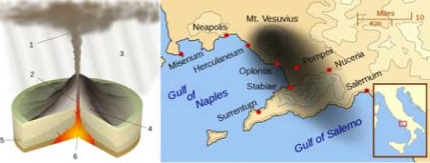 On Left - Plinian eruption: 1: ash plume, 2: magma conduit, 3: volcanic ash fall, 4: layers of lava and ash, 5: stratum, 6: magma chamber. On Right - Pompeii and other cities affected by the eruption of Mount Vesuvius. The black cloud represents the general distribution of ash and cinder. Modern coast lines are shown. (Left, CC BY-SA 4.0 / Right, CC BY-SA 3.0)