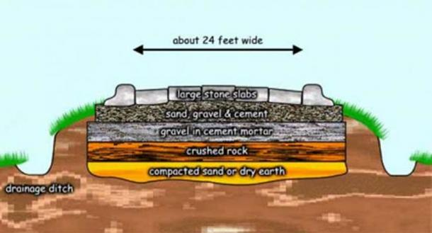 Possible layers in a Roman road.