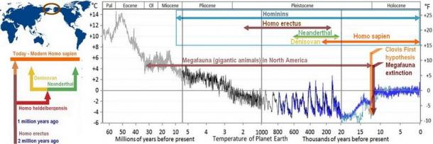 A timeline of hominid evolution, the temperature of Earth since 60 million years ago, and two major events related to the peopling of the Americas.