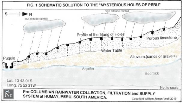 Pre-Columbian Water Collection, Filtration, Storage and Supply System. The author's hypothetical solution for the chain of ' Mysterious Holes' located near Pisco, Peru, South America.
