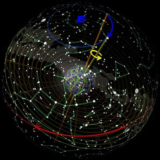Precession of the equinoxes as seen from 'outside' the celestial dome. (Tau'olunga)