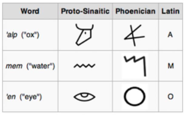 Proto sinaitic, phoenician and latin script, alphabet - development, table