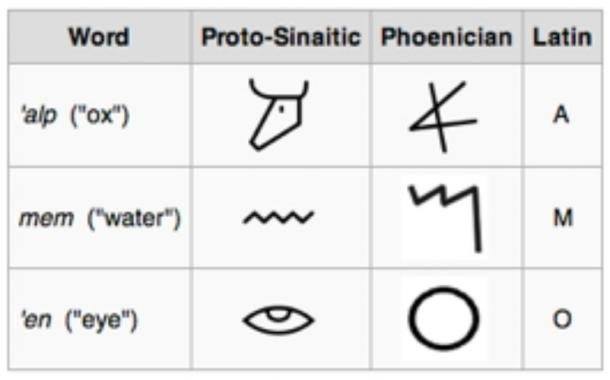 Proto sinaitic, phoenician and latin script, alphabet - development, table