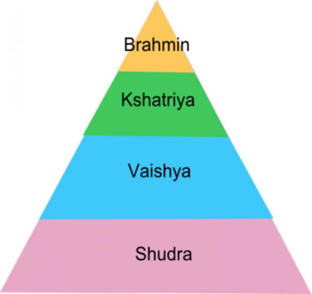 Pyramid of Caste system in India.