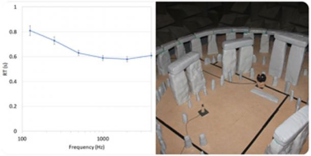 RT results from the Stonehenge model for 12 of the positions measured. The photo also shows the source and receiver used for the ultrasonic testing. (Trevor Cox / University of Salford)