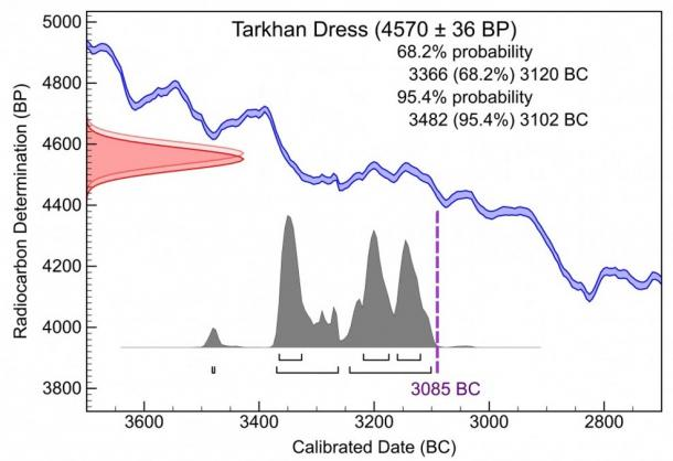 Figure 2. Radiocarbon date for the Tarkhan Dress adjusted for the Nilotic seasonal effect.