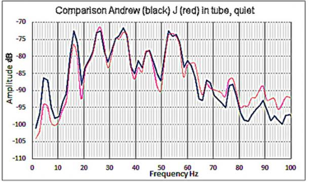 Fig. 2. Resonant frequencies present in the Dead-end Passage when I was inside it (in black) and when J was inside it (in red). (Image: © Andrew Collins 2019)