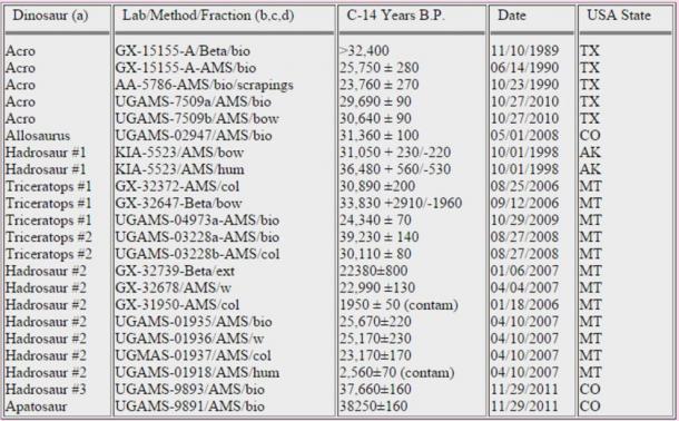 Results of C-14 tests on dinosaur bones