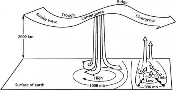 A Rossby wave interacting with the sea floor