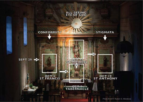 Schematic of the four successive solar illuminations of the saints of the main altar screen of Mission San Miguel Arcángel, California. Note illumination begins at the left with the Oct. 4 illumination of Saint Francis on his Feast Day. The author first identified and documented this solar array in 2003. Rubén G. Mendoza,