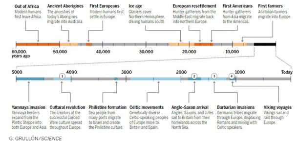 This Science graphic gives a timeline of some of the major human migrations through the ages.