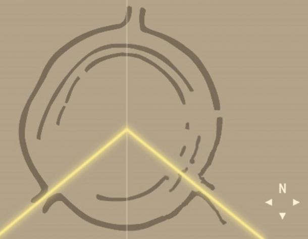 Sitio del círculo Goseck.  Las líneas amarillas representan la dirección del Sol sale y se pone en el solsticio de invierno, mientras que la línea vertical muestra el meridiano astronómico