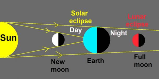 Solar lunar eclipse diagram.