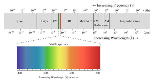 Spectral Photo - The electromagnetic spectrum, with the visible portion highlighted. (Philip Ronan / CC BY-SA 3.0)