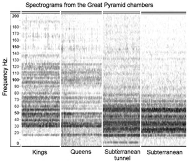 Fig. 2. Spectrograms of natural sound resonance from the various chambers of the Great Pyramid (King's Chamber, Queen's Chamber, Dead-end Passage, and Subterranean Chamber) as recorded in virtual silence. The darker bands indicate stronger amplitudes. All frequencies are either VLF (125-20 Hz) or within the infrasound range (20-1 Hz). (Author Supplied)