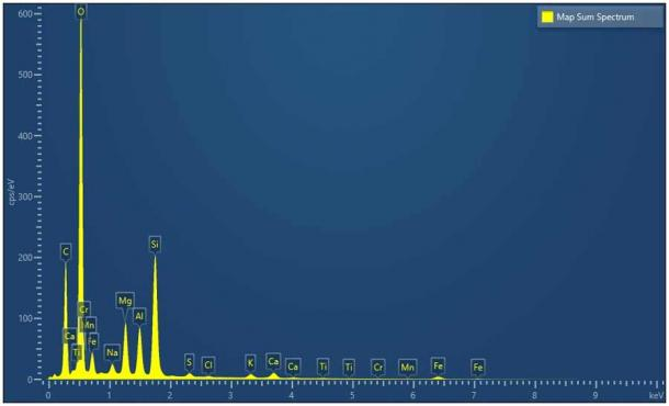Spectrograph results for the NWA 869 meteorite. (Author supplied)