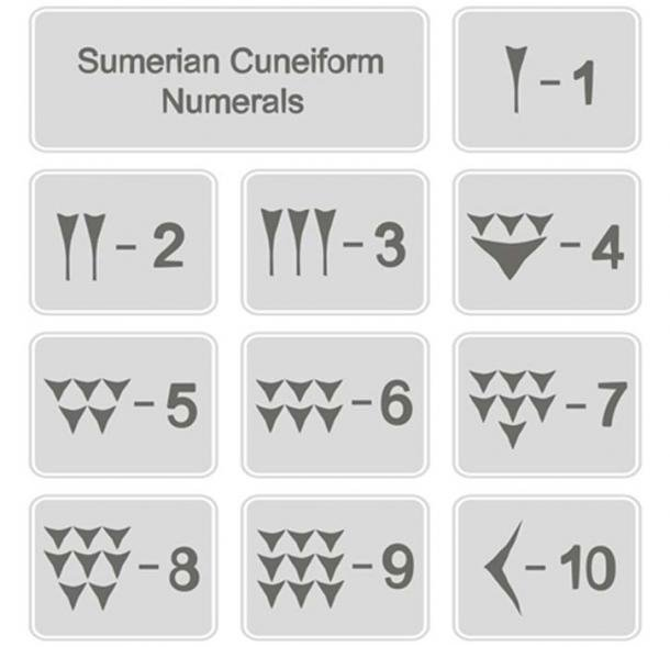 Sumerian cuneiform numbers found on Sumerian tablets. (drutska / Adobe)