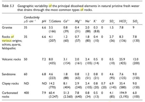 Table 5.3 [Chart obtained from Tundisi, J. G., and Takako Matsumura. Tundisi. Limnology. Boca Raton: CRC, 2012. Print.]