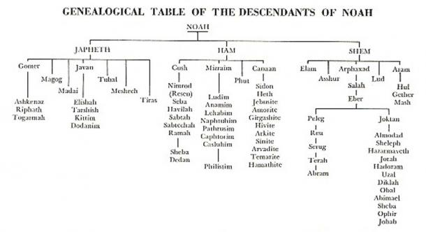 Table of Nations according to Genesis 10.